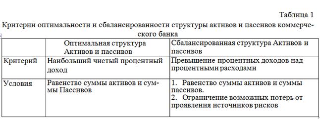 072713 2006 2 Инструменты формирования оптимальносбалансированной структуры активов и пассивов коммерческого банка