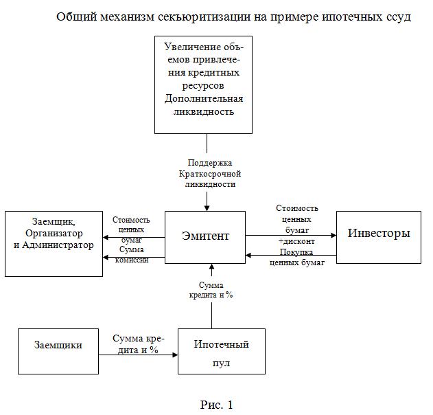 072913 0126 3 Понятие секьюритизации как разновидности инвестиционного банковского посредничества