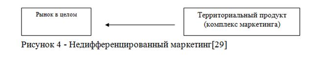 072914 1338 5 Территориальный маркетинг как инструмент местного экономического развития