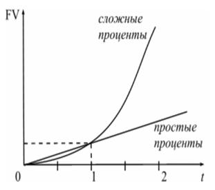072914 1435 11 Концепция временной ценности денежных средств – одна из основополагающих концепций финансового менеджмента