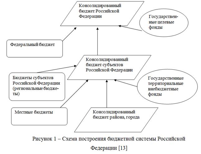 072914 1448 2 Экономическое содержание консолидированного                    бюджета Российской Федерации