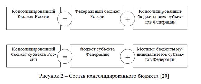072914 1448 3 Экономическое содержание консолидированного                    бюджета Российской Федерации