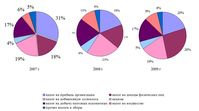 072914 1448 4 Экономическое содержание консолидированного                    бюджета Российской Федерации