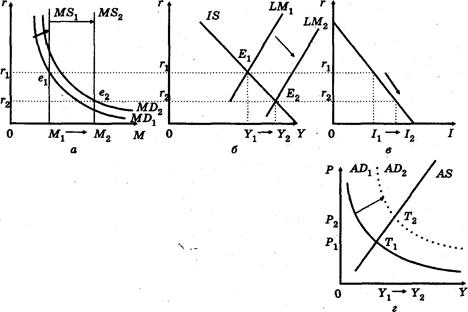 073114 1121 3 Концептуальные положения количественной теории денег