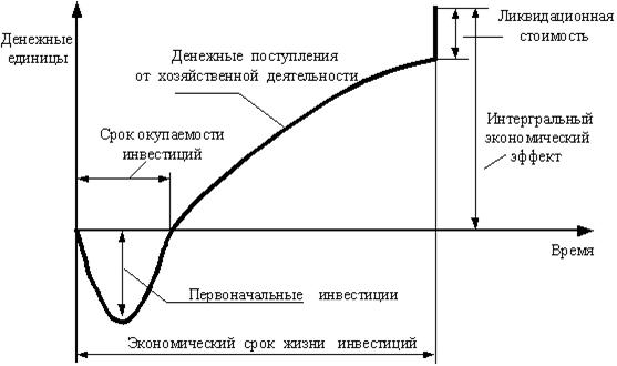073114 1212 2 ПОНЯТИЕ ИНВЕСТИЦИЙ