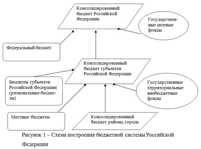 080414 1057 2 Бюджетное устройство Российской Федерации
