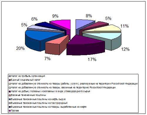 080414 1148 21 Теоретические аспекты анализа доходов федерального бюджета