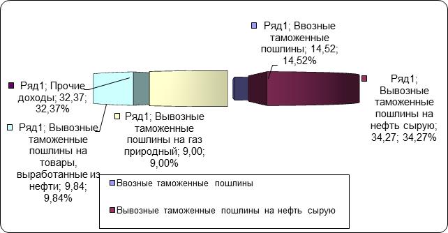 080414 1148 33 Теоретические аспекты анализа доходов федерального бюджета