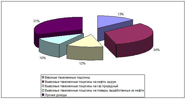 080414 1148 35 Теоретические аспекты анализа доходов федерального бюджета