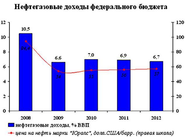 080414 1148 42 Теоретические аспекты анализа доходов федерального бюджета