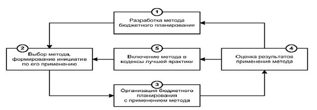 080514 1506 4 Бюджетное планирование бюджетной системы как стадия бюджетного процесса