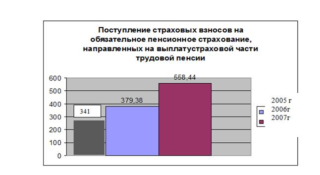 080614 0133 10 Роль внебюджетных фондов РФ в современной экономике