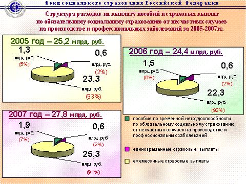 080614 0133 16 Роль внебюджетных фондов РФ в современной экономике