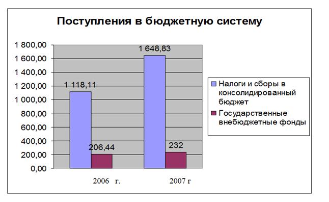 080614 0133 9 Роль внебюджетных фондов РФ в современной экономике