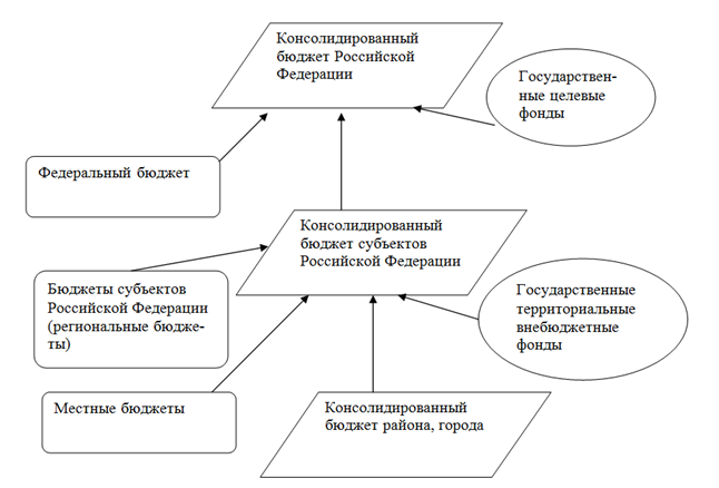Рисунок 1 – Схема построения