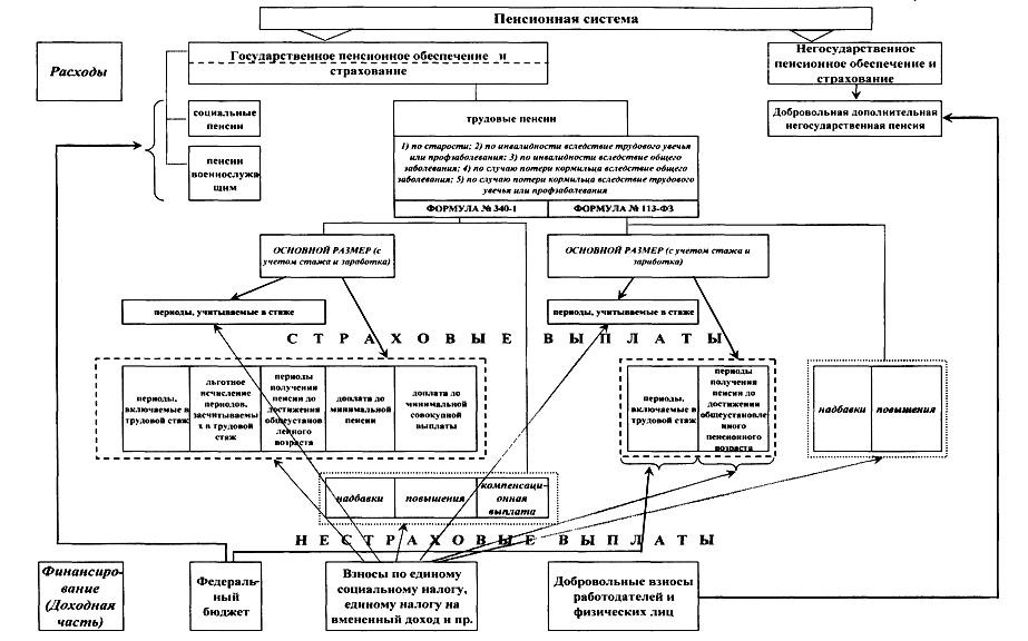 091914 0209 3 Роль внебюджетных фондов РФ в современной экономике