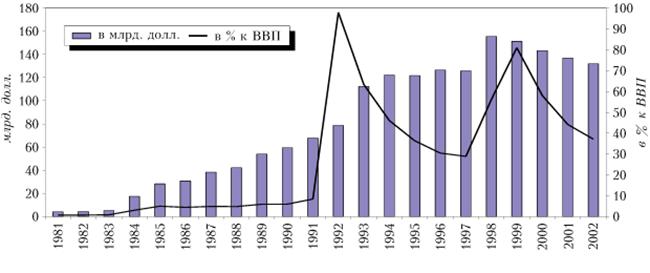 100414 2030 2 Государственный кредит: понятие, сущность и необходимость