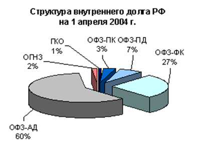 100414 2030 4 Государственный кредит: понятие, сущность и необходимость