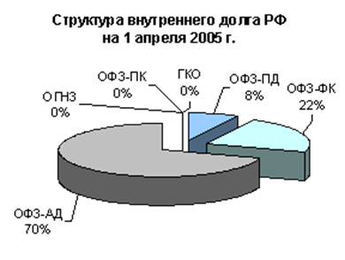 100414 2030 6 Государственный кредит: понятие, сущность и необходимость