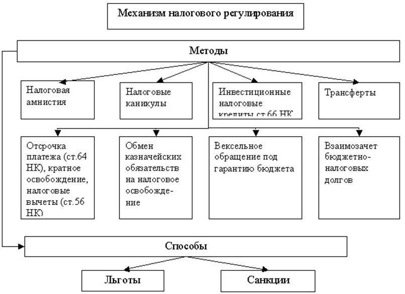 Механизм налогового