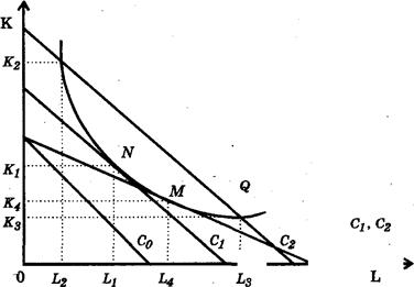 021415 0156 28 Теоретические основы  и концепции издержек производства (теории издержек)