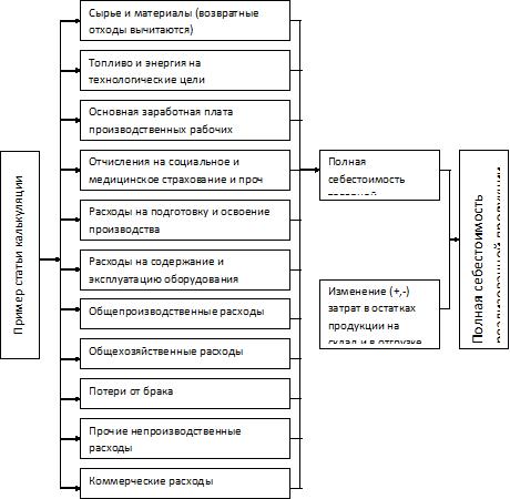 Схема калькуляции издержек при