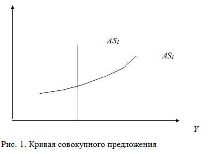 021515 1719 2 Регулирование макроэкономического равновесия на рынке товаров и услуг. Фискальная политика