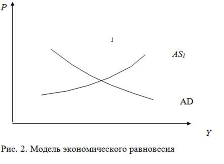021515 1719 3 Регулирование макроэкономического равновесия на рынке товаров и услуг. Фискальная политика
