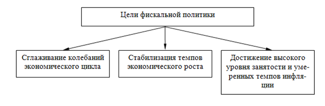 021515 1719 4 Регулирование макроэкономического равновесия на рынке товаров и услуг. Фискальная политика
