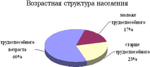 021915 1235 2 Занятость и безработица в системе экономических отношений