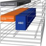 Российские автоматизированные банковские системы (АБС)