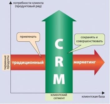 072213 1809 CRM2 CRM — новые системы взаимодействия клиента и банка