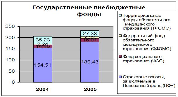 072914 1356 3 Пенсионный фонд Российской Федерации: его становление и задачи деятельности