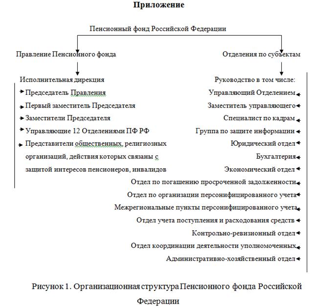 072914 1356 8 Пенсионный фонд Российской Федерации: его становление и задачи деятельности