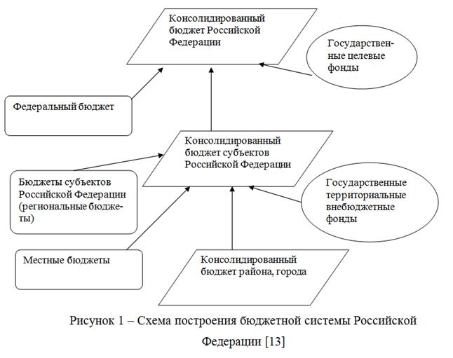 080314 1634 2 Что понимается под бюджетной системой Российской Федерации и как она устроена?