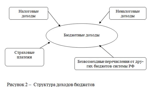080314 1634 3 Что понимается под бюджетной системой Российской Федерации и как она устроена?