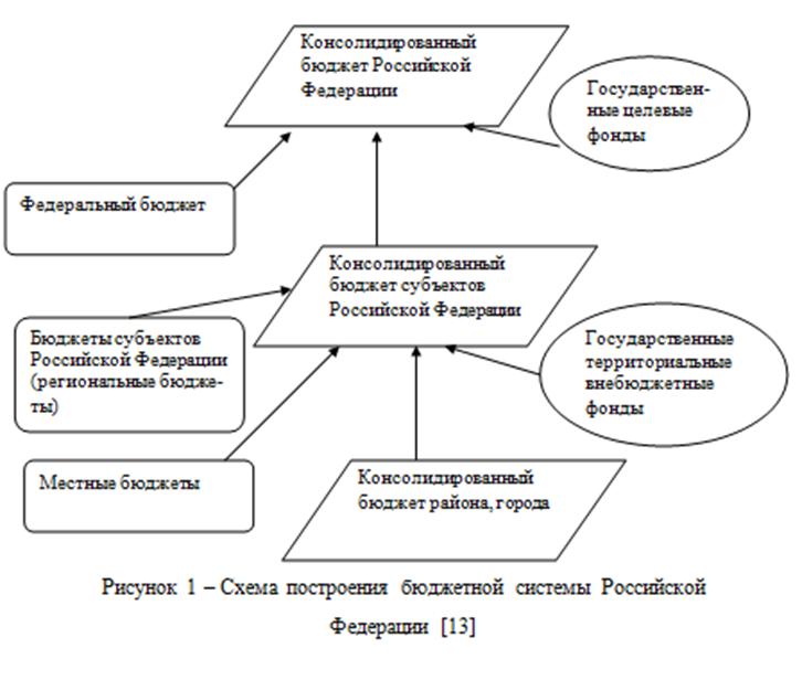 080314 1638 2 Что понимается под бюджетной системой Российской                     Федерации и как она устроена?