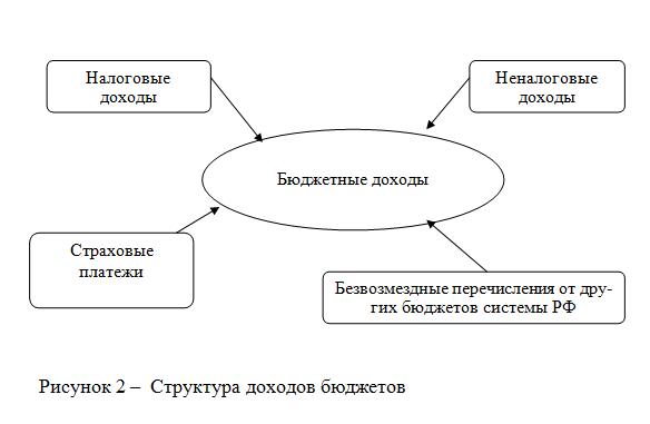 080314 1638 3 Что понимается под бюджетной системой Российской                     Федерации и как она устроена?