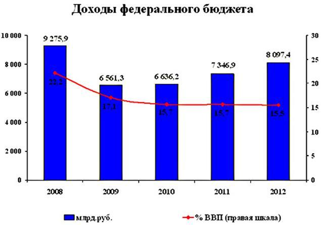 080414 1148 38 Теоретические аспекты анализа доходов федерального бюджета