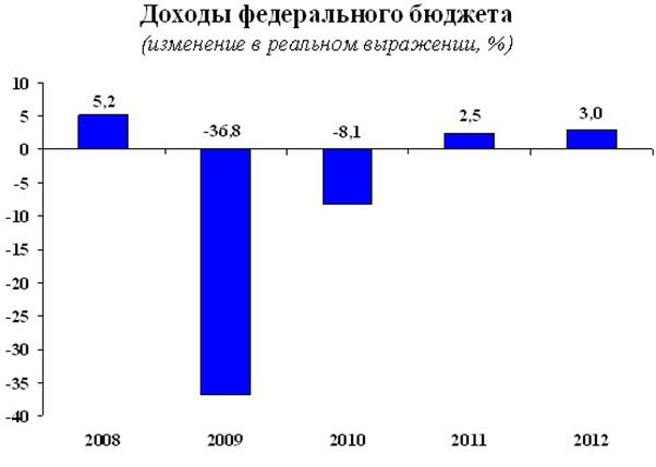 080414 1148 40 Теоретические аспекты анализа доходов федерального бюджета