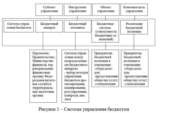 080514 1506 2 Бюджетное планирование бюджетной системы как стадия бюджетного процесса