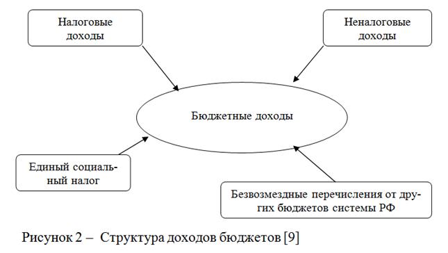 080514 1506 3 Бюджетное планирование бюджетной системы как стадия бюджетного процесса