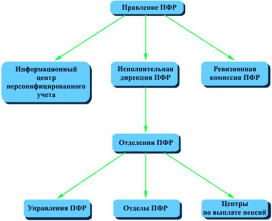 080614 0133 4 Роль внебюджетных фондов РФ в современной экономике