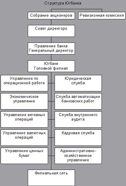 081114 1149 2 Оптимизация кредитной деятельности АКБ Югбанк