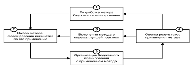 082714 0159 12 Бюджетное планирование бюджетной системы как стадия бюджетного процесса