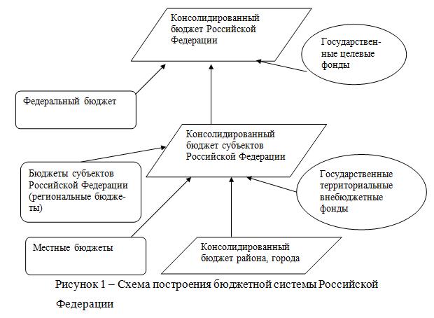 082714 0202 2 Бюджетное устройство Российской Федерации