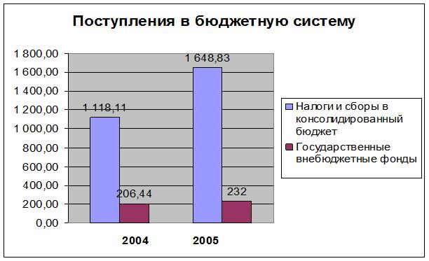 091914 0209 9 Роль внебюджетных фондов РФ в современной экономике
