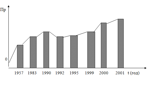 021315 2025 2 Пути повышения стимулирующей роли заработной платы работников предприятия