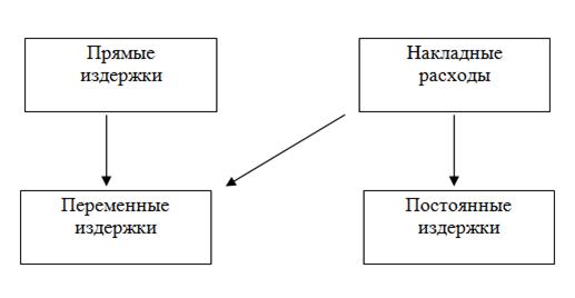 021415 0156 18 Теоретические основы  и концепции издержек производства (теории издержек)