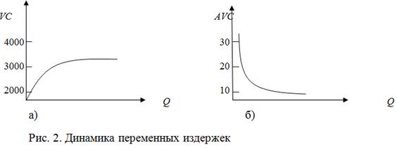 021415 0156 3 Теоретические основы  и концепции издержек производства (теории издержек)